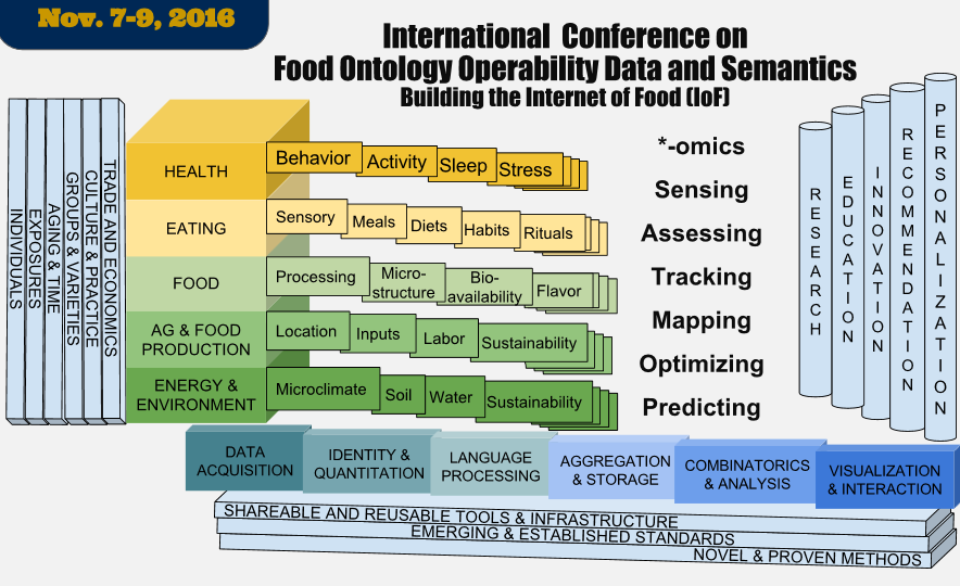 2016 IC food conference map