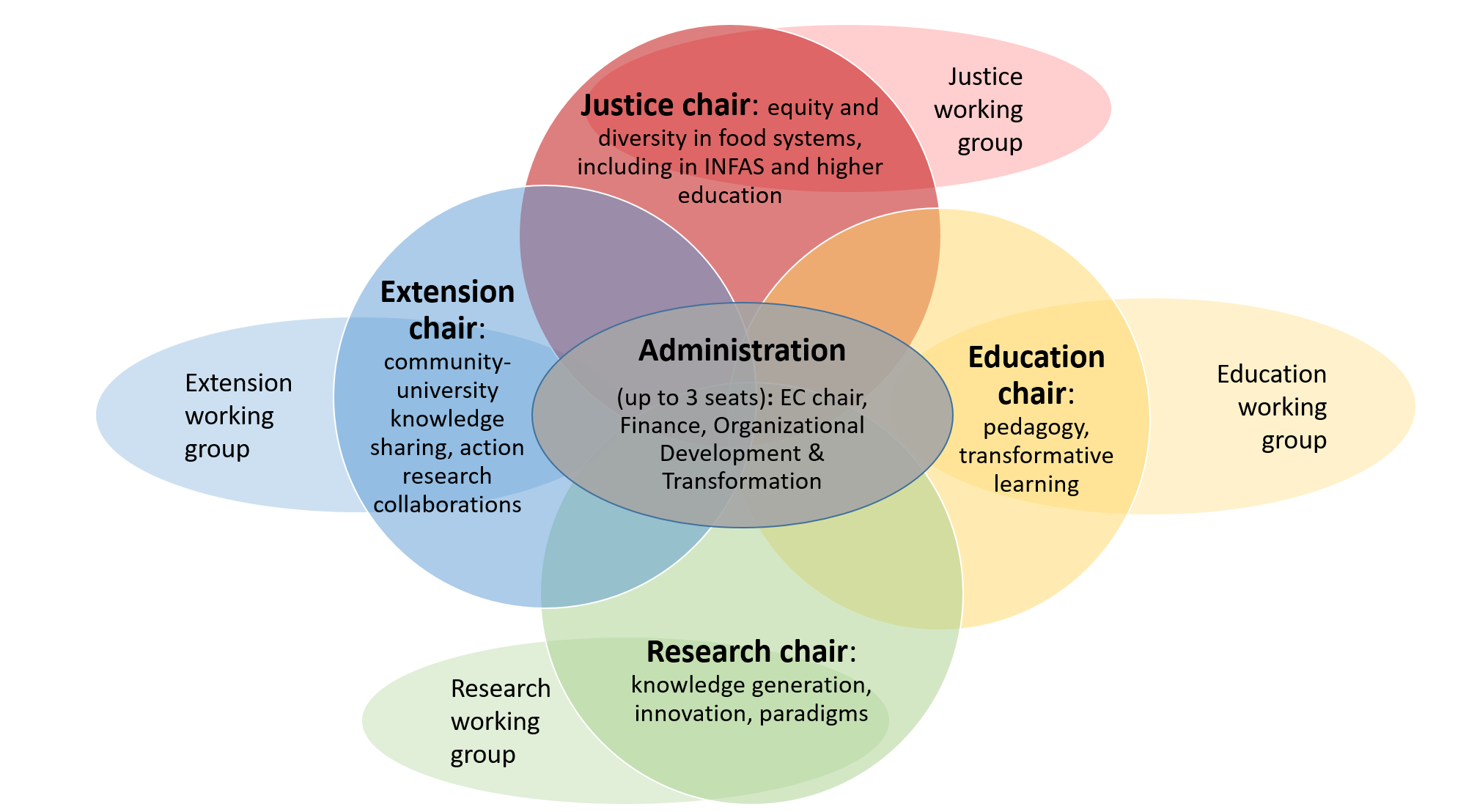Venn Diagram image of INFAS organization approach.