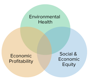 what is sustainable ag venn diagram