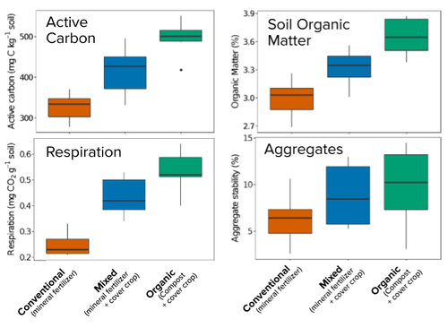 The use of cover crops increases active carbon, soil organic matter, soil respiration, and aggregate stability, which are all indicators of soil health. Figure adapted from NRCS Soil Health Assessment at Russell Ranch.